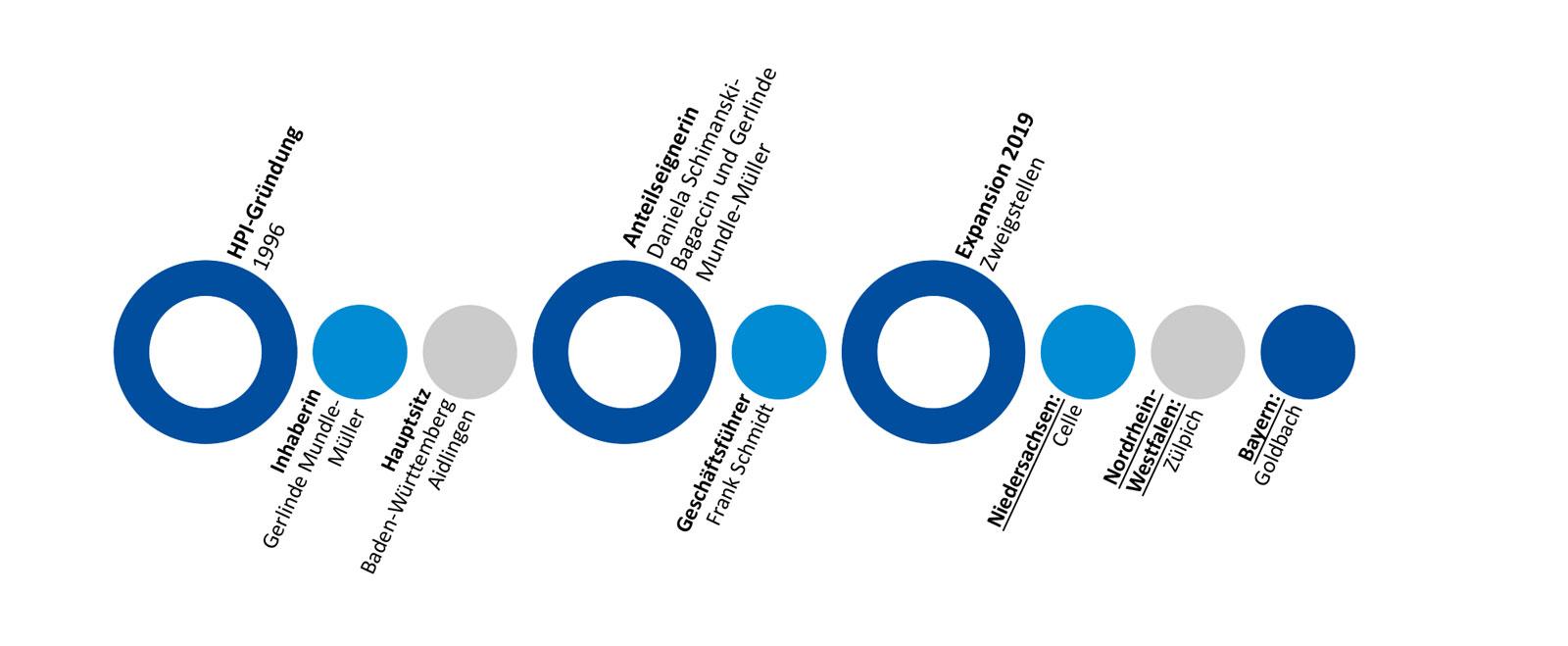 hpi-zentrum-hagel-instandsetzung-unternehmen-hpi-timeline